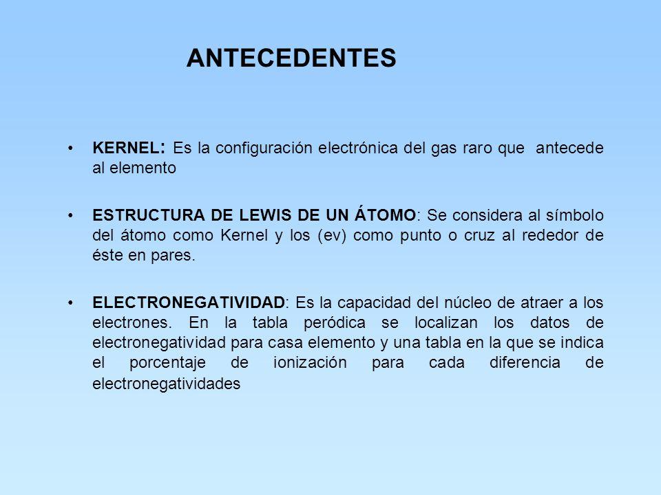 ANTECEDENTES KERNEL: Es la configuración electrónica del gas raro que antecede al elemento.