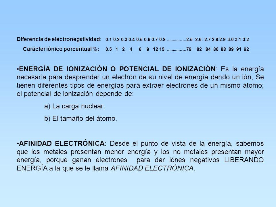 Diferencia de electronegatividad: 0. 1 0. 2 0. 3 0. 4 0. 5 0. 6 0. 7 0