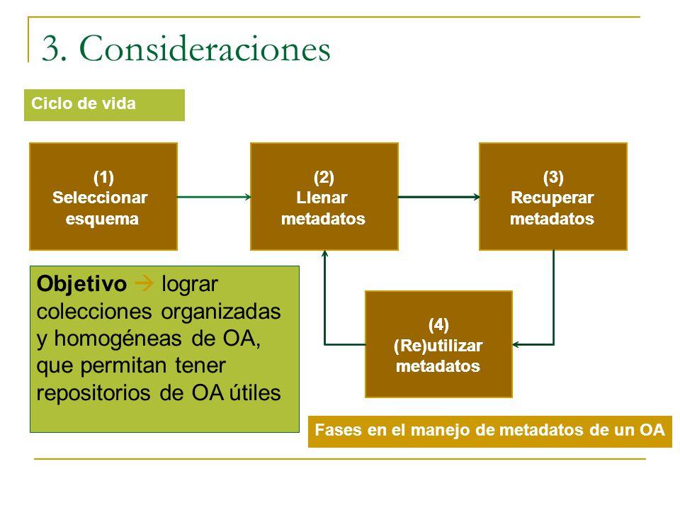 3. Consideraciones Ciclo de vida. (1) Seleccionar. esquema. (2) Llenar. metadatos. (3) Recuperar.