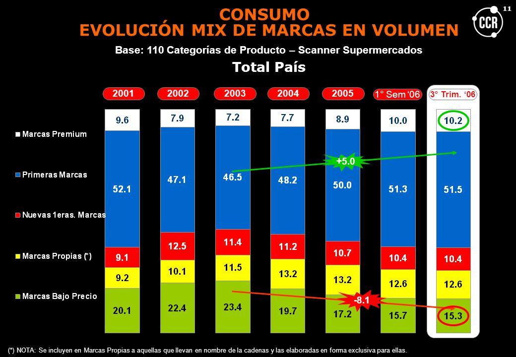 EVOLUCIÓN MIX DE MARCAS EN VOLUMEN