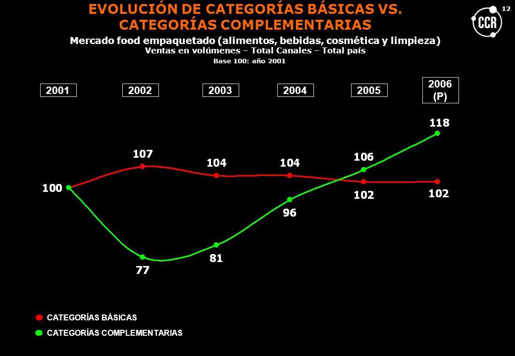 EVOLUCIÓN DE CATEGORÍAS BÁSICAS VS. CATEGORÍAS COMPLEMENTARIAS