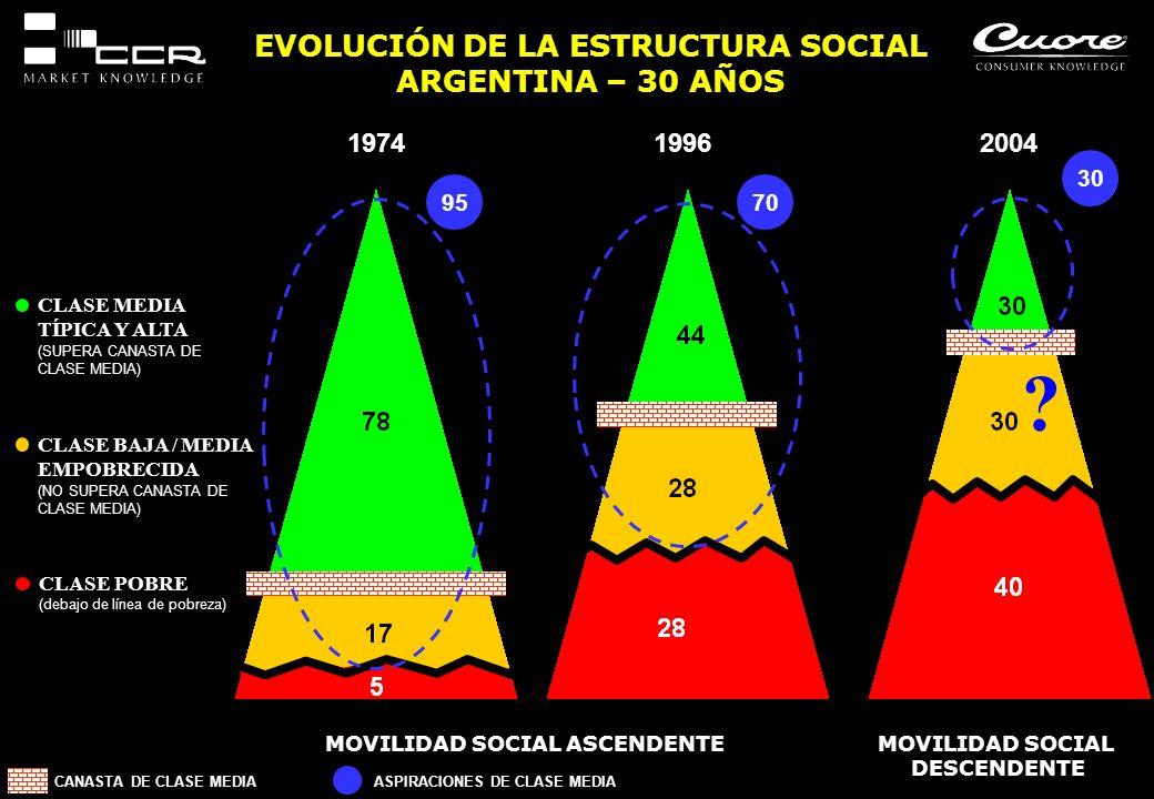 EVOLUCIÓN DE LA ESTRUCTURA SOCIAL ARGENTINA – 30 AÑOS