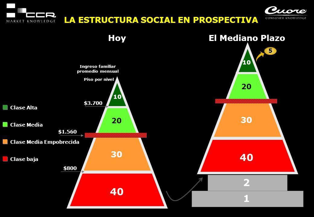 LA ESTRUCTURA SOCIAL EN PROSPECTIVA Ingreso familiar promedio mensual