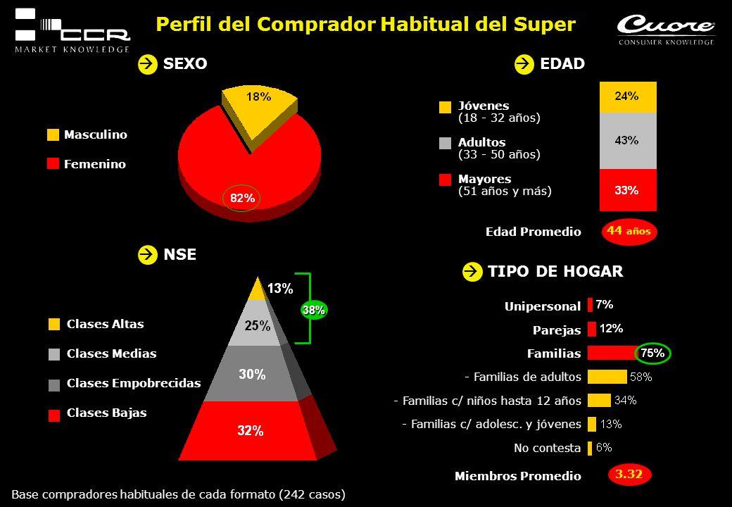 Perfil del Comprador Habitual del Super