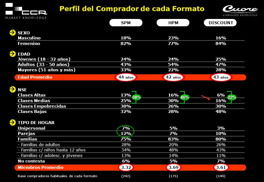 Perfil del Comprador de cada Formato