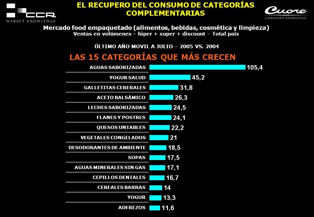 EL RECUPERO DEL CONSUMO DE CATEGORÍAS COMPLEMENTARIAS