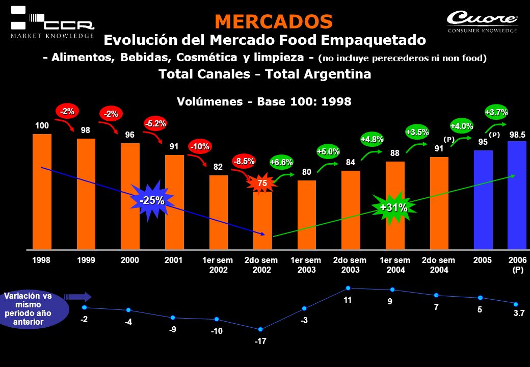 Total Canales - Total Argentina