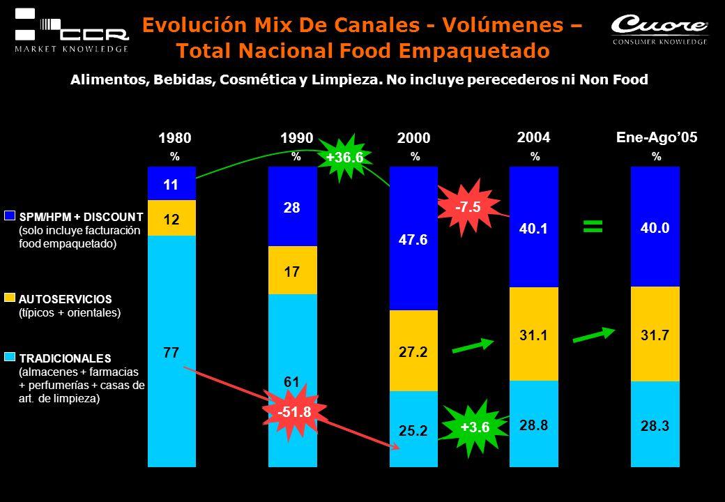 Evolución Mix De Canales - Volúmenes – Total Nacional Food Empaquetado