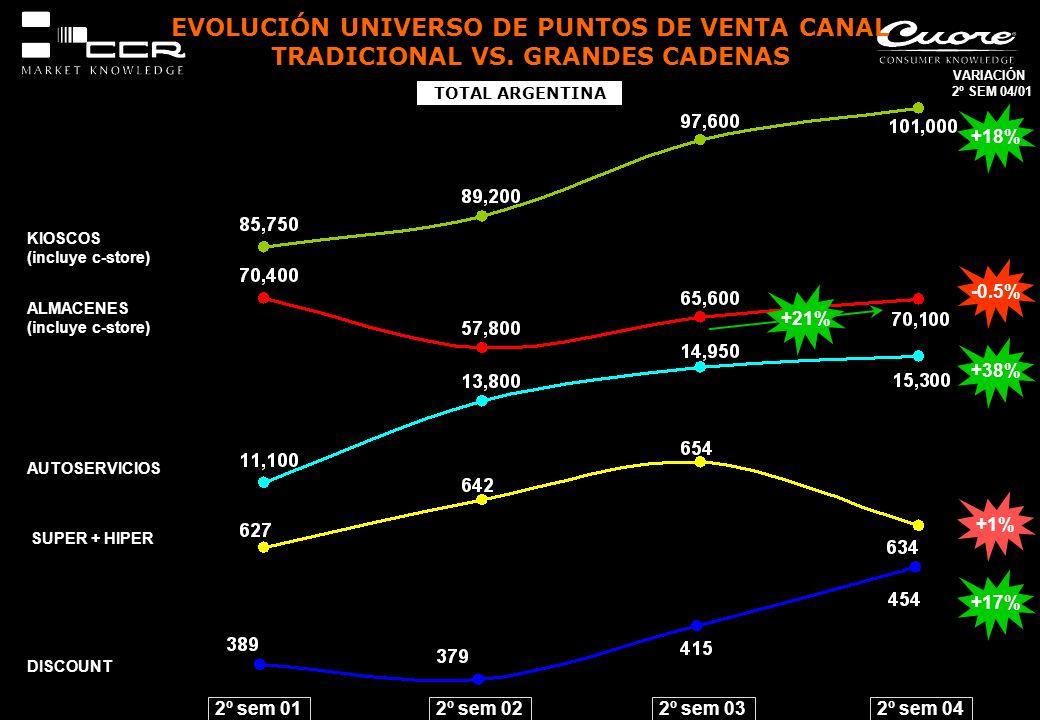 EVOLUCIÓN UNIVERSO DE PUNTOS DE VENTA CANAL TRADICIONAL VS