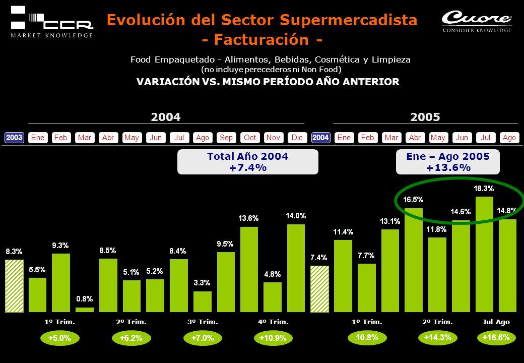Evolución del Sector Supermercadista