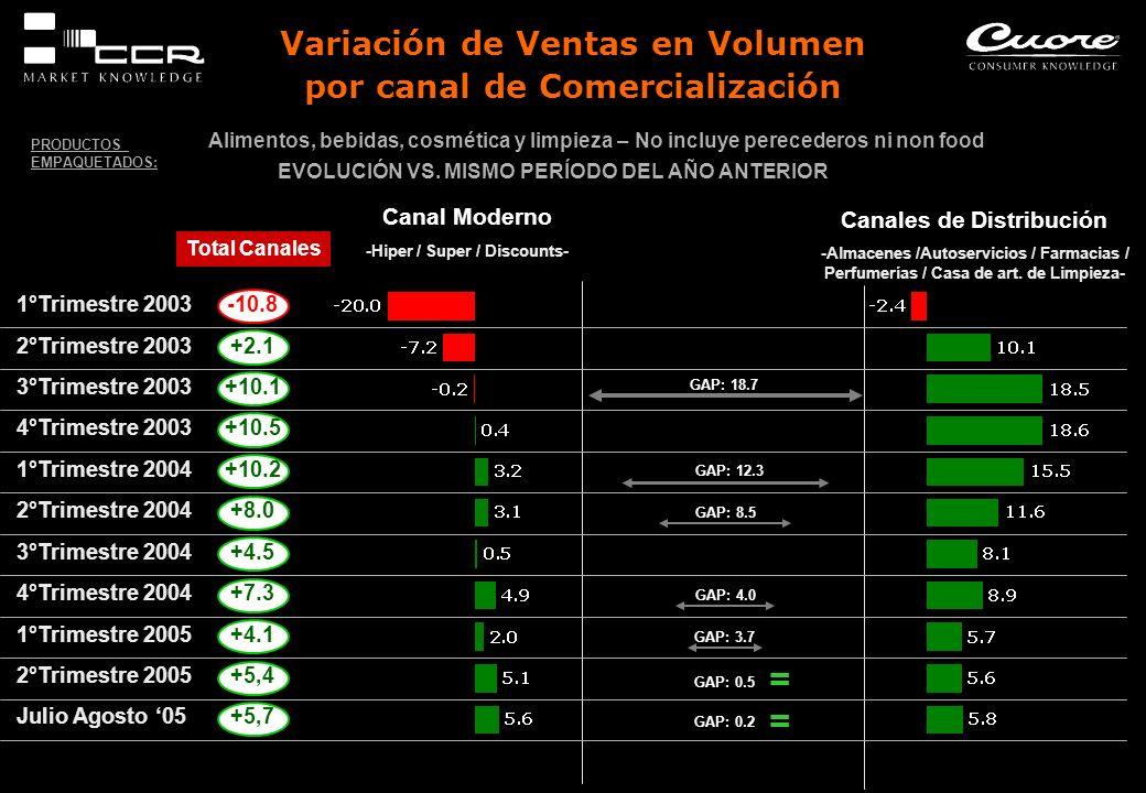 Variación de Ventas en Volumen por canal de Comercialización