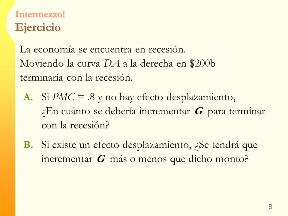Intermezzo! Ejercicio La economía se encuentra en recesión. Moviendo la curva DA a la derecha en $200b terminaría con la recesión.