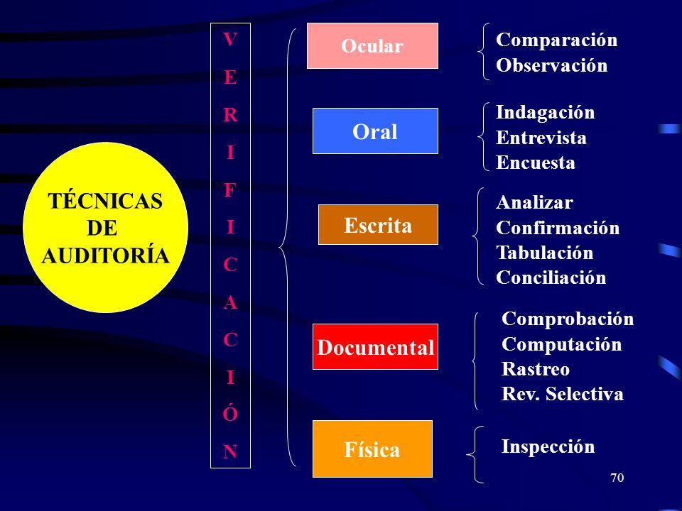 Oral TÉCNICAS DE AUDITORÍA Escrita Documental Física