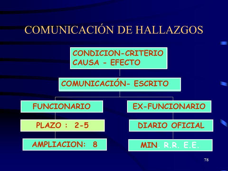 COMUNICACIÓN DE HALLAZGOS