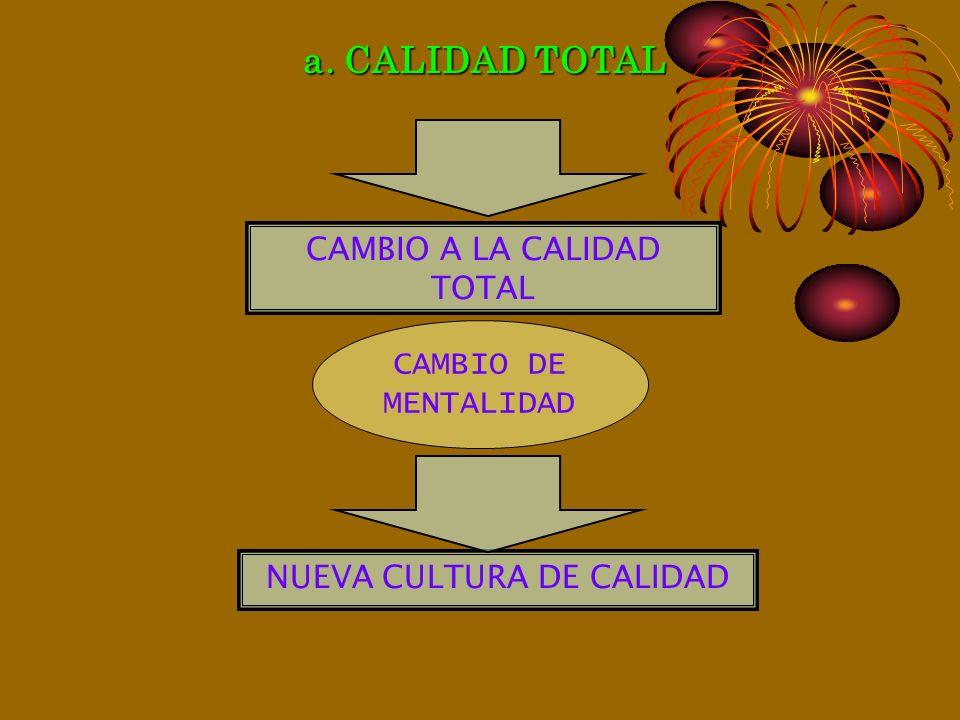 a. CALIDAD TOTAL CAMBIO A LA CALIDAD TOTAL CAMBIO DE MENTALIDAD
