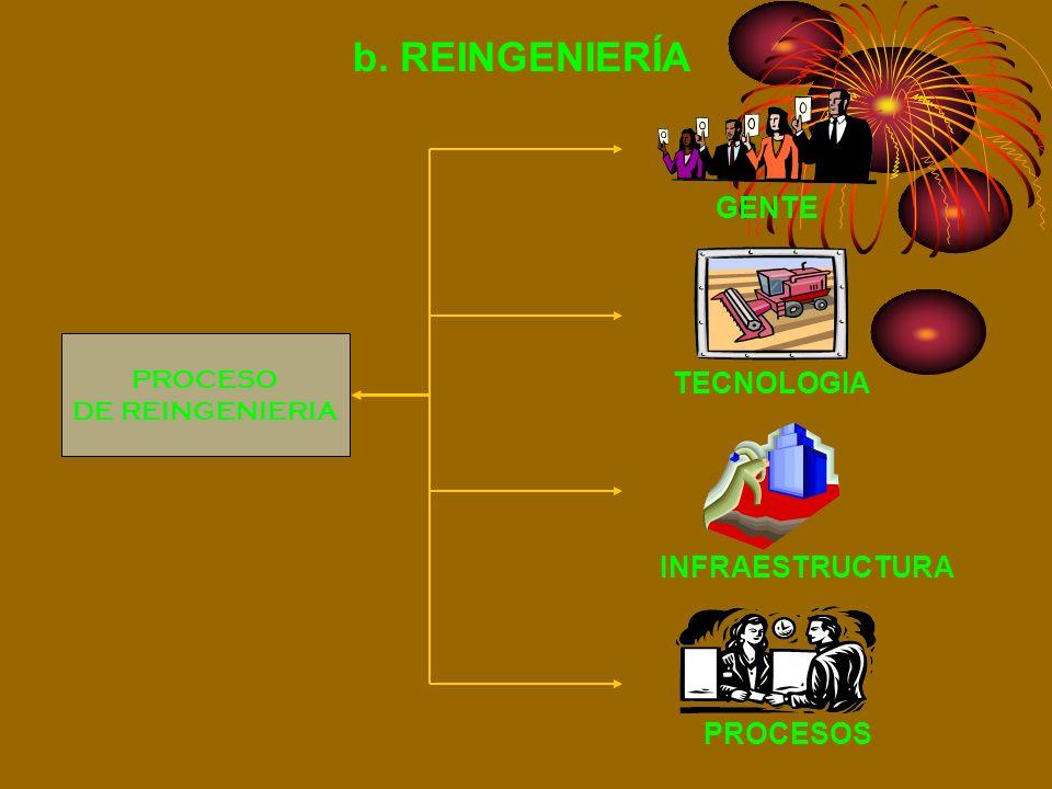 b. REINGENIERÍA GENTE TECNOLOGIA INFRAESTRUCTURA PROCESOS PROCESO