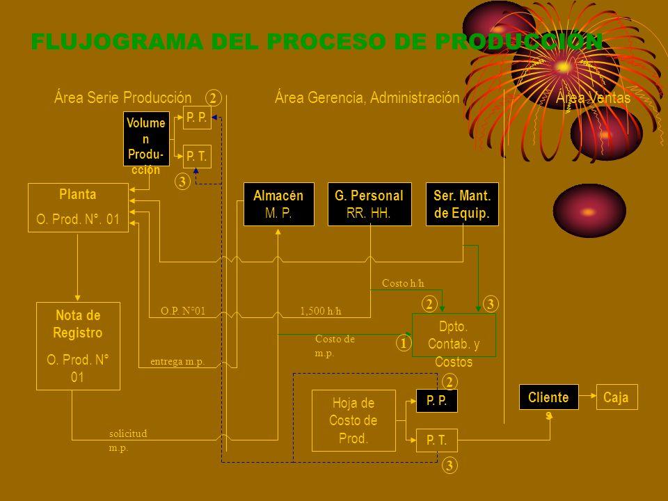 FLUJOGRAMA DEL PROCESO DE PRODUCCIÓN