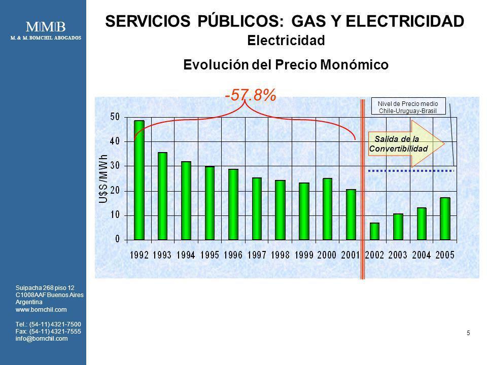 SERVICIOS PÚBLICOS: GAS Y ELECTRICIDAD Evolución del Precio Monómico