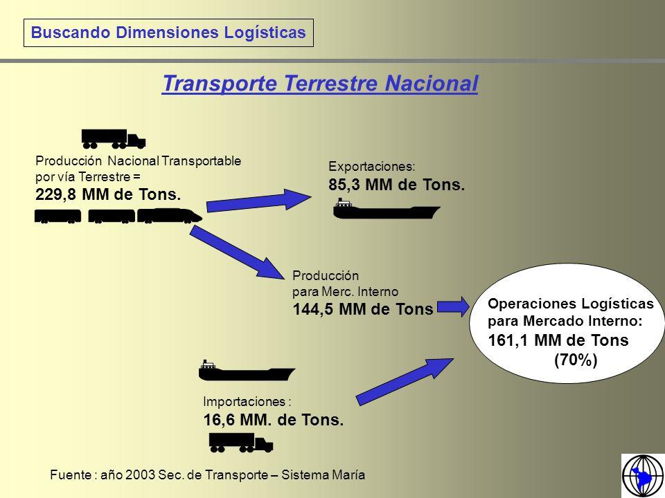 Transporte Terrestre Nacional