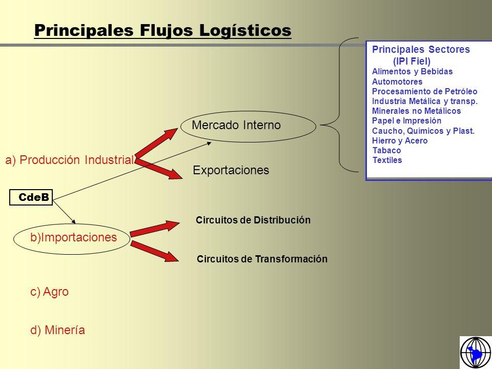 Principales Flujos Logísticos