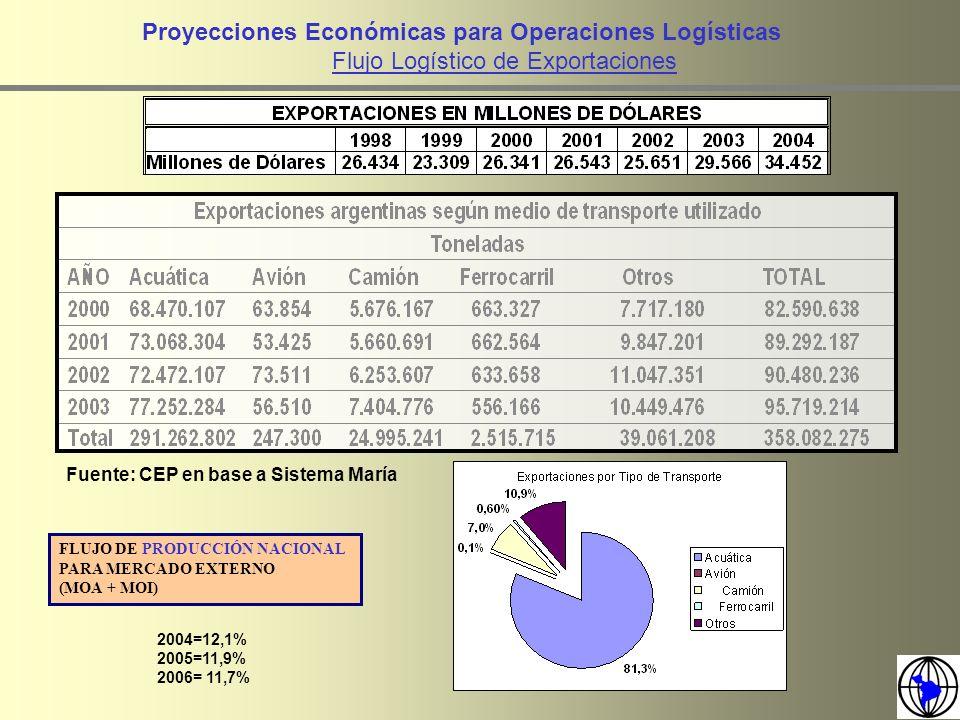 Proyecciones Económicas para Operaciones Logísticas
