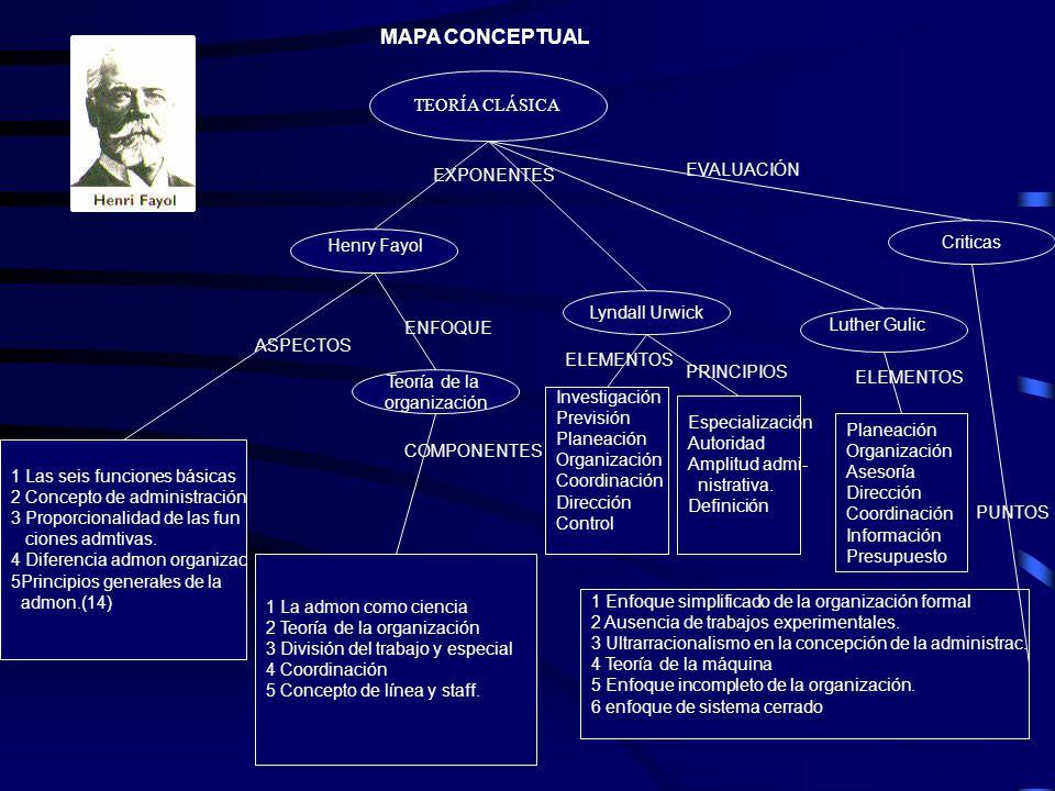 MAPA CONCEPTUAL TEORÍA CLÁSICA EVALUACIÓN EXPONENTES Criticas