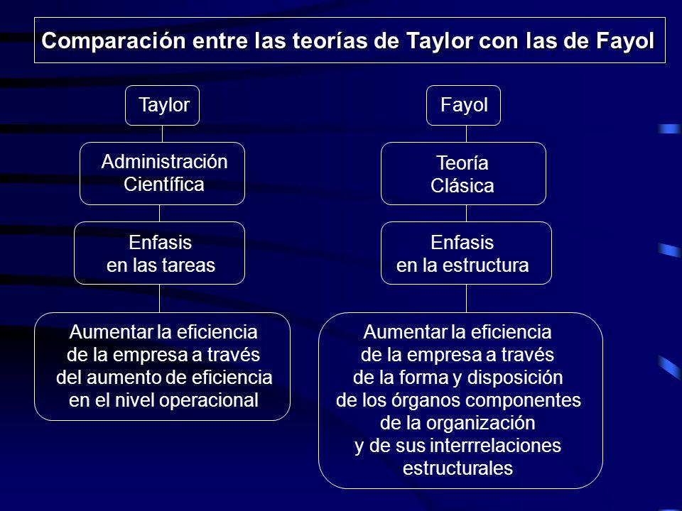 Comparación entre las teorías de Taylor con las de Fayol