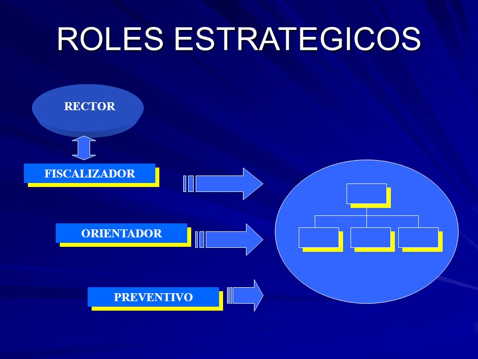 ROLES ESTRATEGICOS RECTOR FISCALIZADOR ORIENTADOR PREVENTIVO