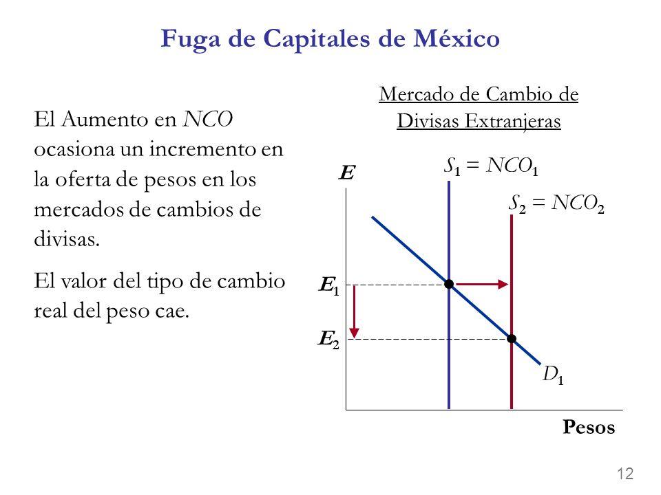 Fuga de Capitales de México