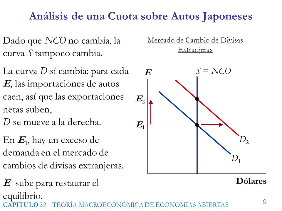 Análisis de una Cuota sobre Autos Japoneses