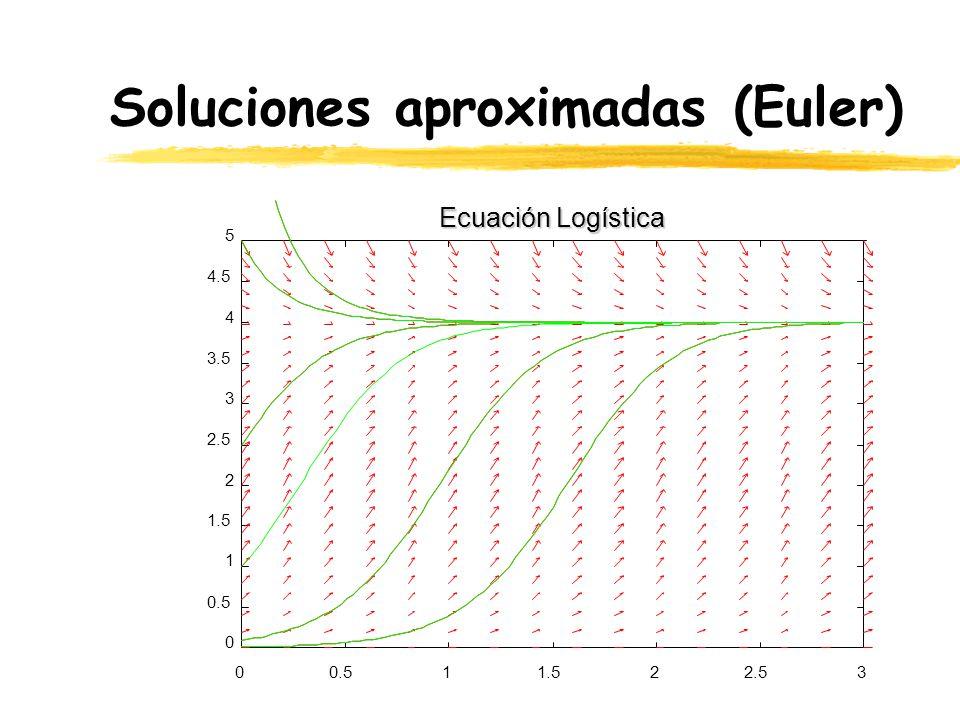 Soluciones aproximadas (Euler)