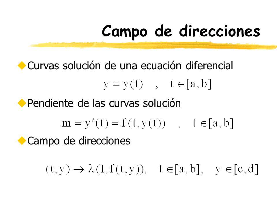 Campo de direcciones Curvas solución de una ecuación diferencial