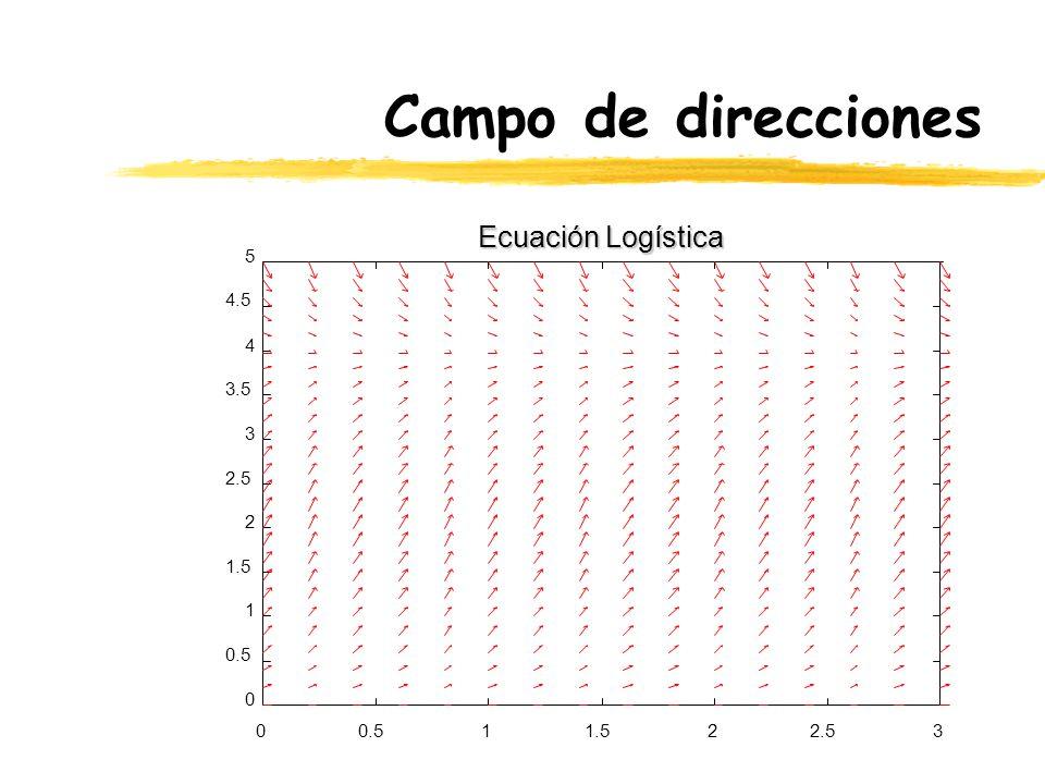 Campo de direcciones Ecuación Logística 5 4.5 4 3.5 3 2.5 2 1.5 1 0.5