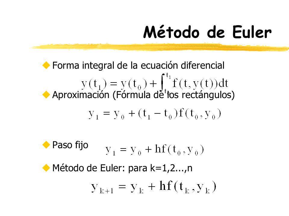 Método de Euler Forma integral de la ecuación diferencial