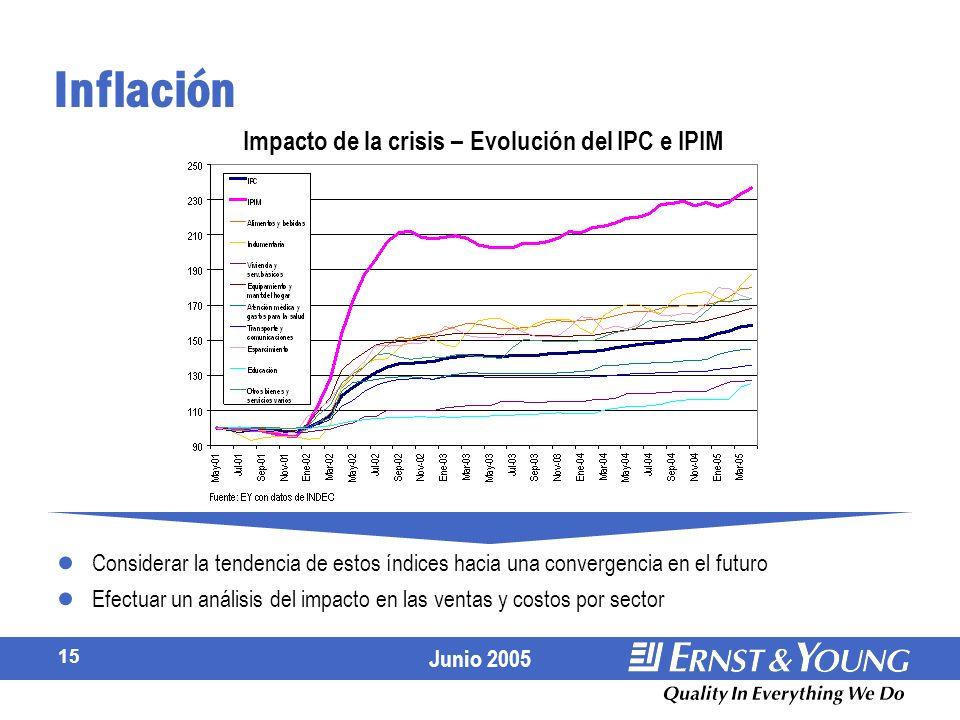 Impacto de la crisis – Evolución del IPC e IPIM