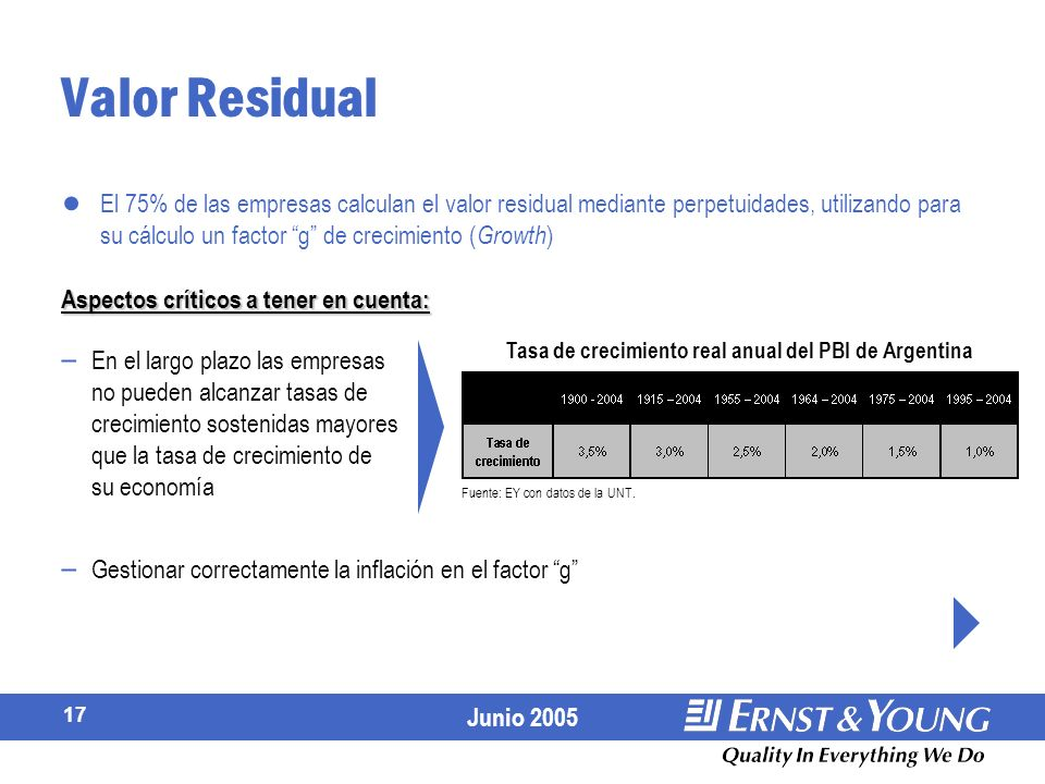 Tasa de crecimiento real anual del PBI de Argentina