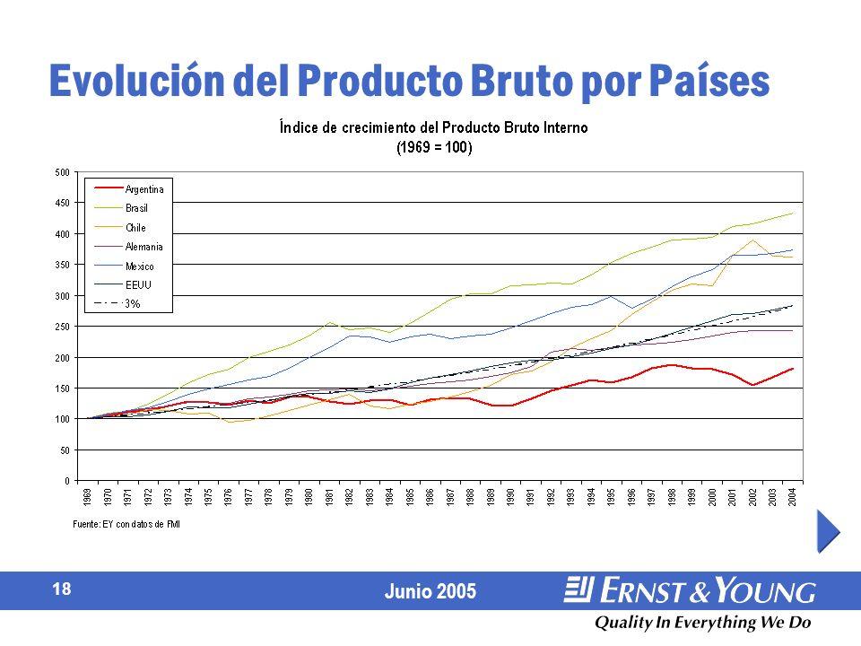 Evolución del Producto Bruto por Países