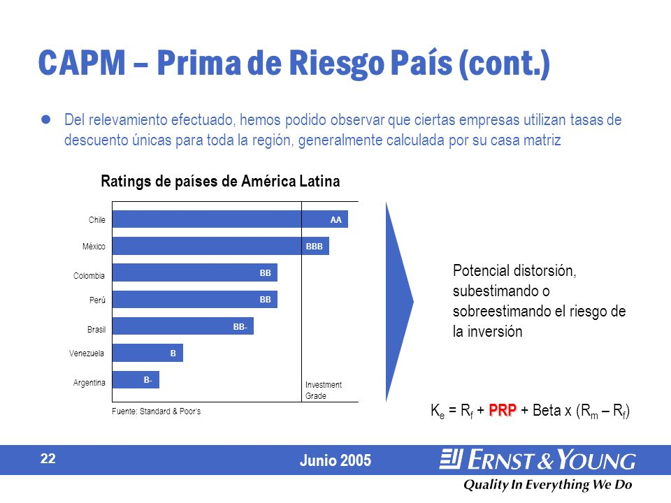 CAPM – Prima de Riesgo País (cont.)
