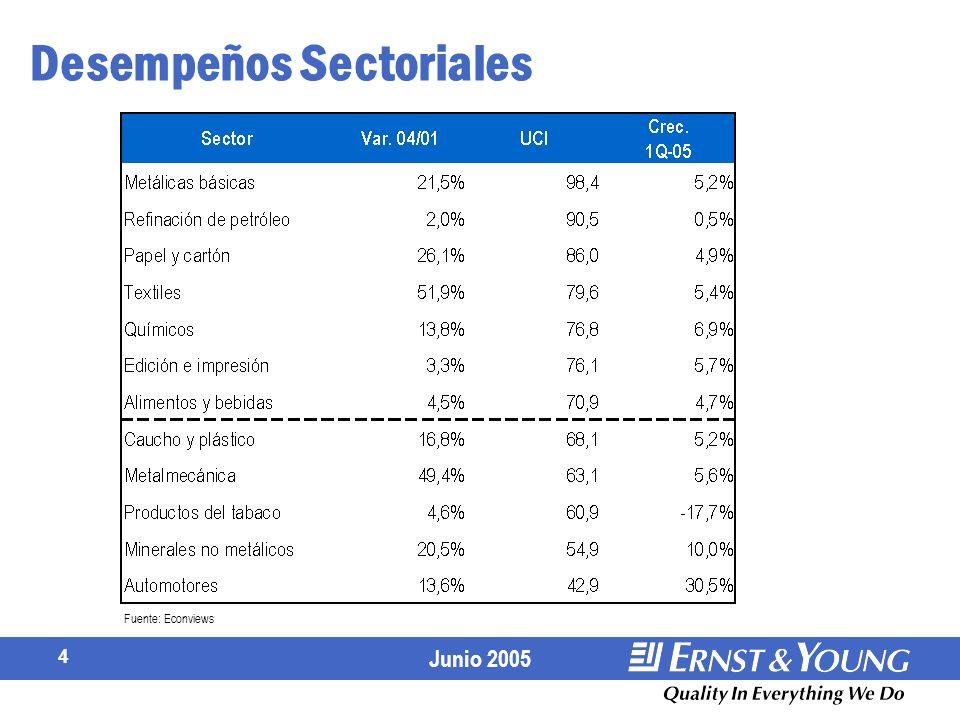 Desempeños Sectoriales
