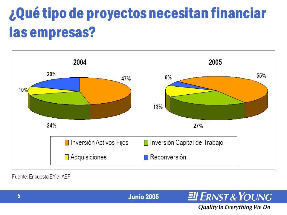 ¿Qué tipo de proyectos necesitan financiar las empresas