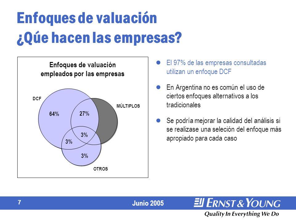 Enfoques de valuación ¿Qúe hacen las empresas