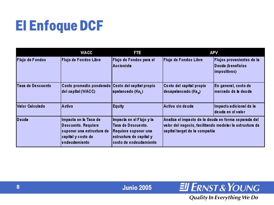 El Enfoque DCF