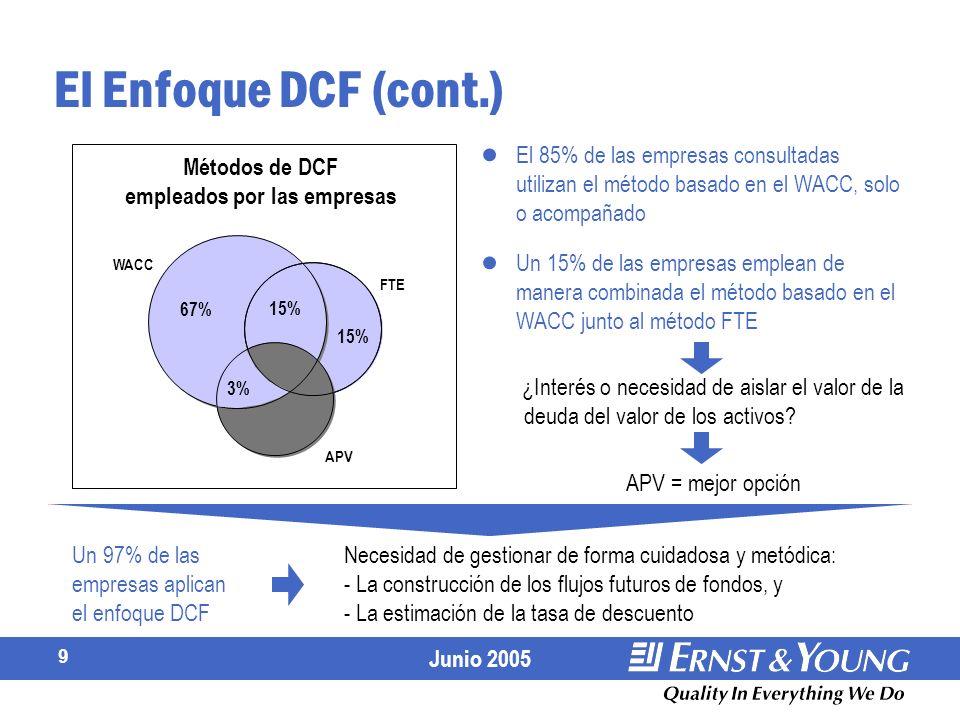 Métodos de DCF empleados por las empresas