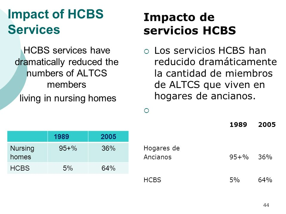 Impact of HCBS Services