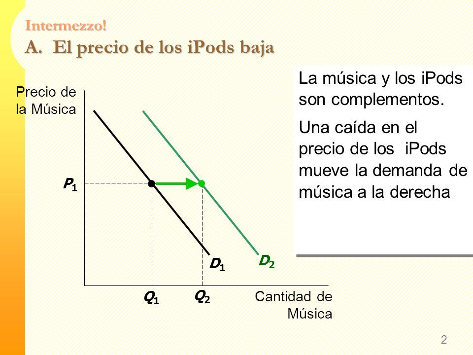 Intermezzo! A. El precio de los iPods baja