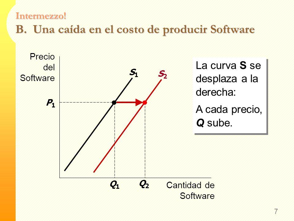 Intermezzo! B. Una caída en el costo de producir Software