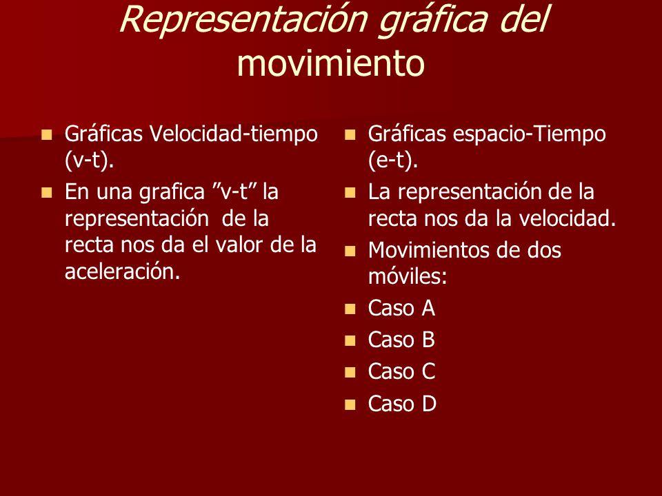 Representación gráfica del movimiento