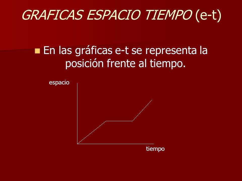 GRAFICAS ESPACIO TIEMPO (e-t)