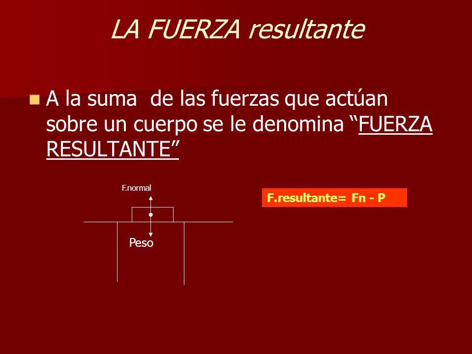 LA FUERZA resultante A la suma de las fuerzas que actúan sobre un cuerpo se le denomina FUERZA RESULTANTE