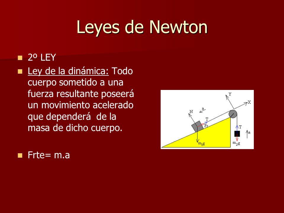 Leyes de Newton 2º LEY.